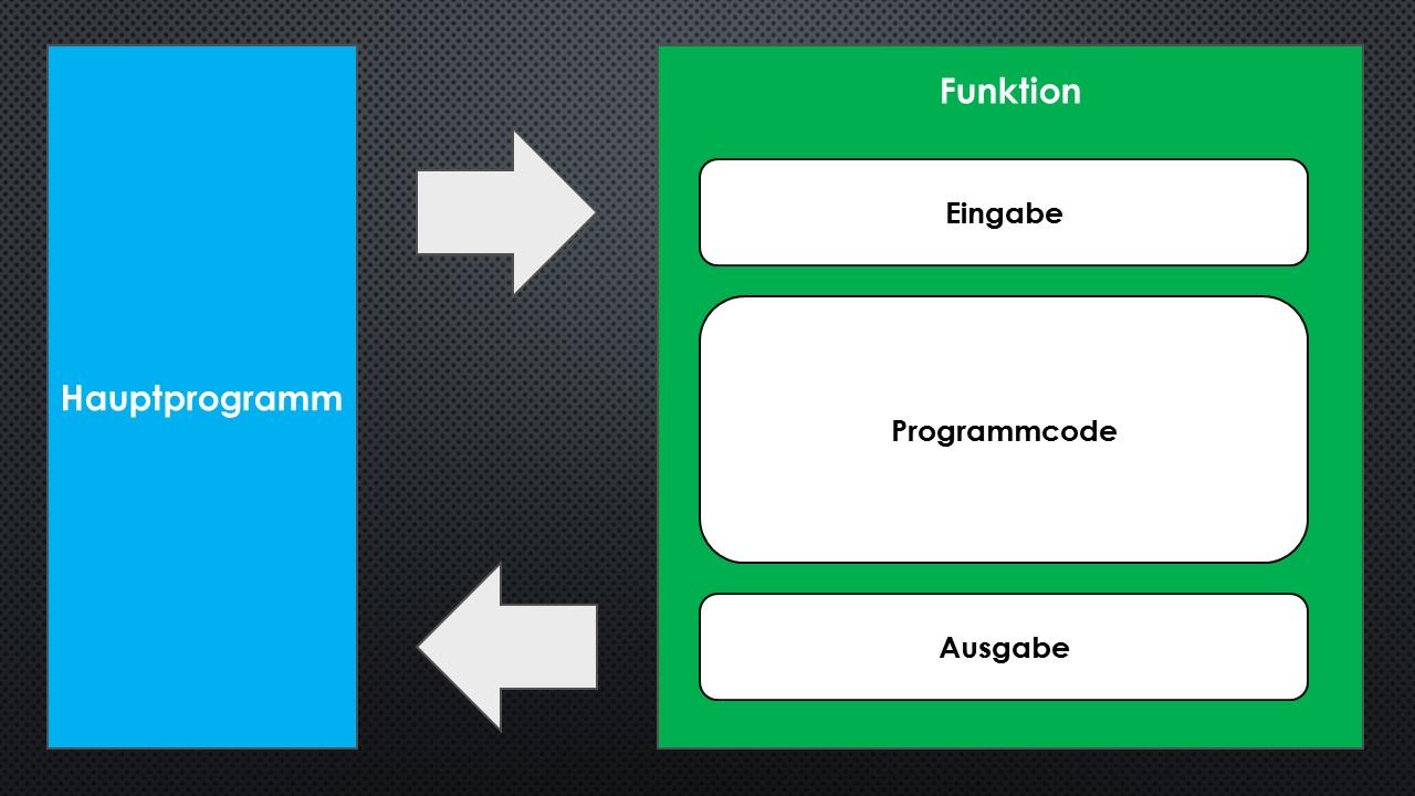 Funktionen Programmieren