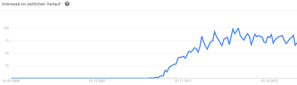 Google Trends Gamification